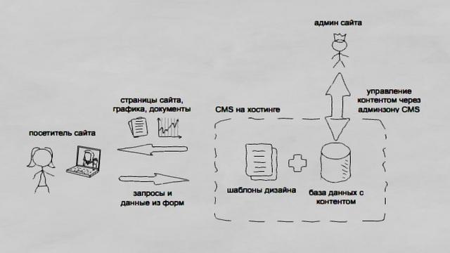 Схема управления сайтом с помощью CMS